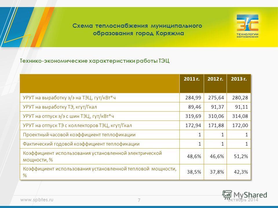 www.spbtes.ru октябрь 2014 7 Технико-экономические характеристики работы ТЭЦ Схема теплоснабжения муниципального образования город Коряжма