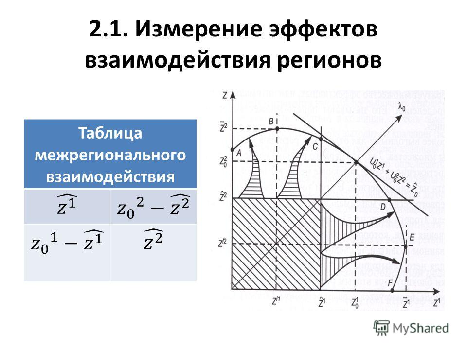 2.1. Измерение эффектов взаимодействия регионов Таблица межрегионального взаимодействия