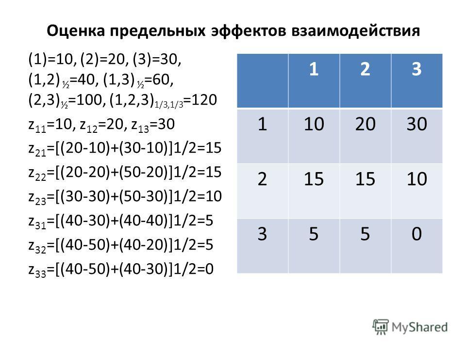 Оценка предельных эффектов взаимодействия (1)=10, (2)=20, (3)=30, (1,2) ½ =40, (1,3) ½ =60, (2,3) ½ =100, (1,2,3) 1/3,1/3 =120 z 11 =10, z 12 =20, z 13 =30 z 21 =[(20-10)+(30-10)]1/2=15 z 22 =[(20-20)+(50-20)]1/2=15 z 23 =[(30-30)+(50-30)]1/2=10 z 31