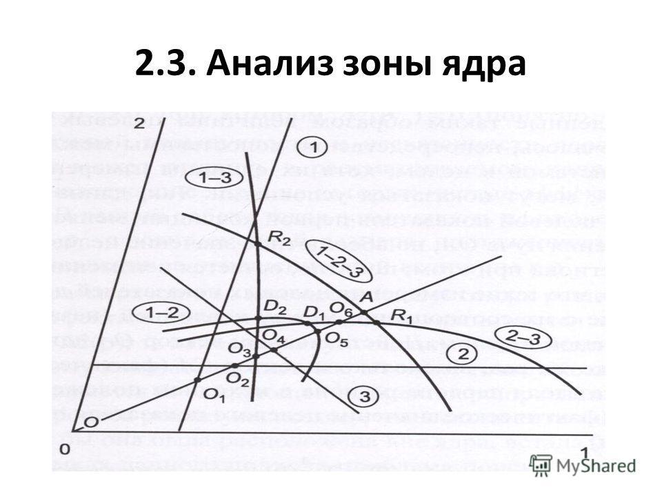 2.3. Анализ зоны ядра