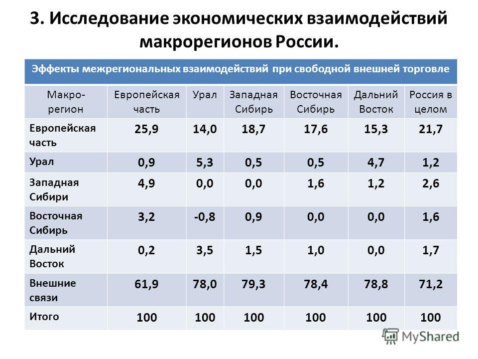 3. Исследование экономических взаимодействий макрорегионов России. Эффекты межрегиональных взаимодействий при свободной внешней торговле Макро- регион Европейская часть Урал Западная Сибирь Восточная Сибирь Дальний Восток Россия в целом Европейская ч