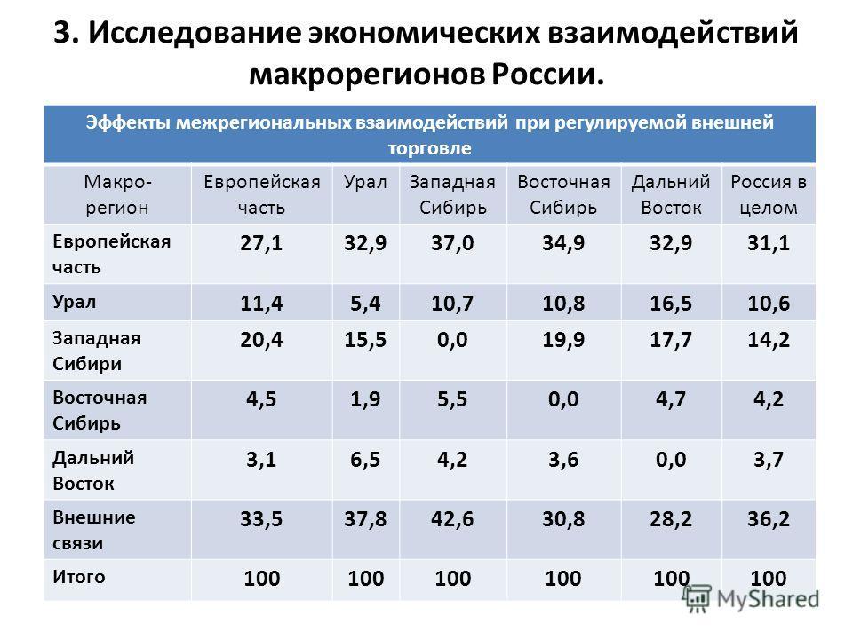 3. Исследование экономических взаимодействий макрорегионов России. Эффекты межрегиональных взаимодействий при регулируемой внешней торговле Макро- регион Европейская часть Урал Западная Сибирь Восточная Сибирь Дальний Восток Россия в целом Европейска