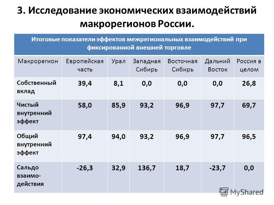3. Исследование экономических взаимодействий макрорегионов России. Итоговые показатели эффектов межрегиональных взаимодействий при фиксированной внешней торговле Макрорегион Европейская часть Урал Западная Сибирь Восточная Сибирь Дальний Восток Росси