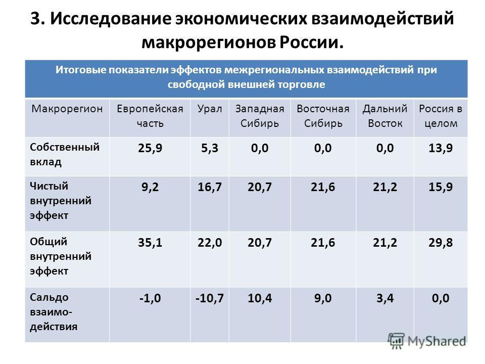 3. Исследование экономических взаимодействий макрорегионов России. Итоговые показатели эффектов межрегиональных взаимодействий при свободной внешней торговле Макрорегион Европейская часть Урал Западная Сибирь Восточная Сибирь Дальний Восток Россия в