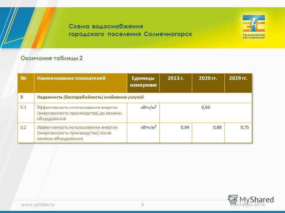 www.spbtes.ru сентябрь 2014 9 Окончание таблицы 2 Схема водоснабжения городского поселения Солнечногорск