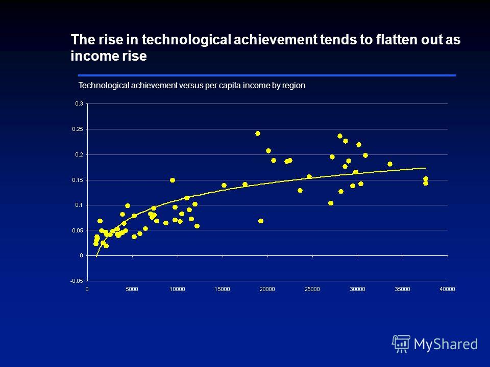 Technological achievement versus per capita income by region The rise in technological achievement tends to flatten out as income rise