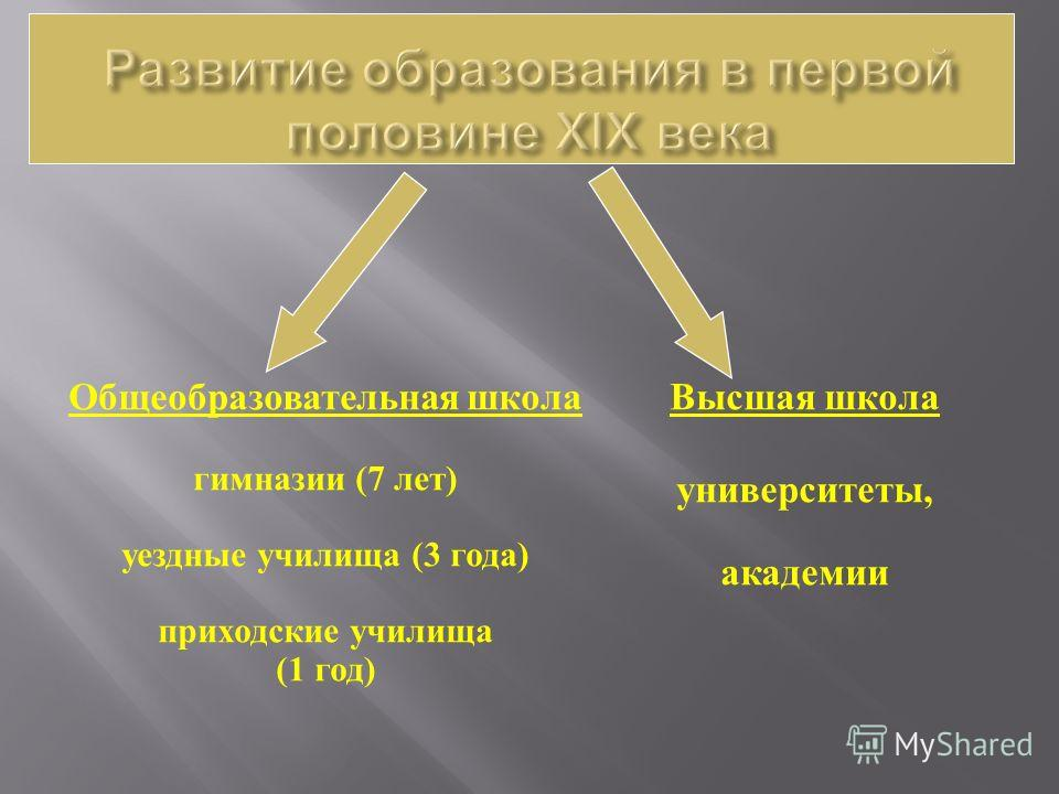Общеобразовательная школа гимназии (7 лет ) уездные училища (3 года ) приходские училища (1 год ) Высшая школа университеты, академии