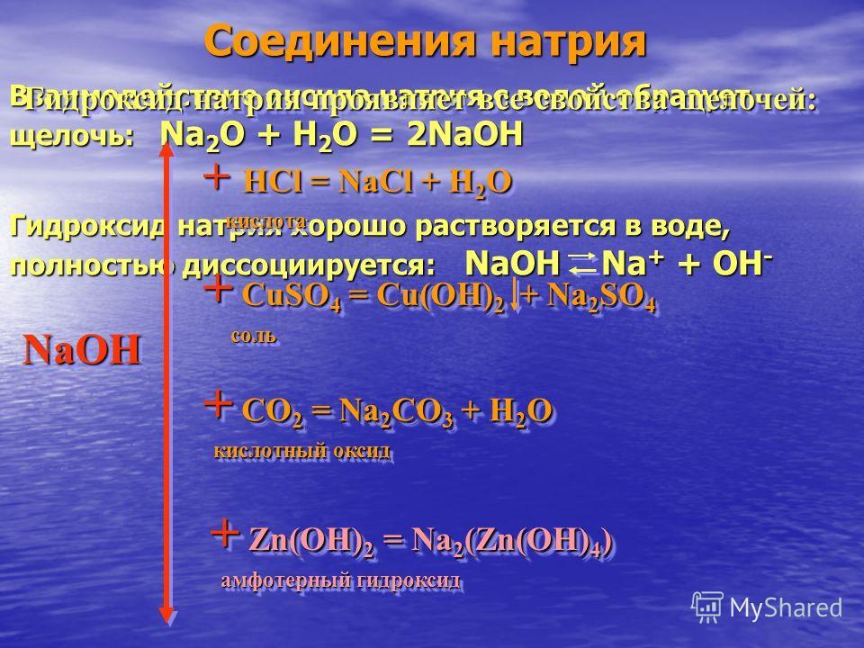 Соединения натрия Взаимодействие оксида натрия с водой образует щелочь: Na 2 O Na 2 O + H 2 O H 2 O = 2NaOH Гидроксид натрия хорошо растворяется в воде, полностью диссоциируется: диссоциируется: NaOH Na + Na + + OH - Гидроксид натрия проявляет все св
