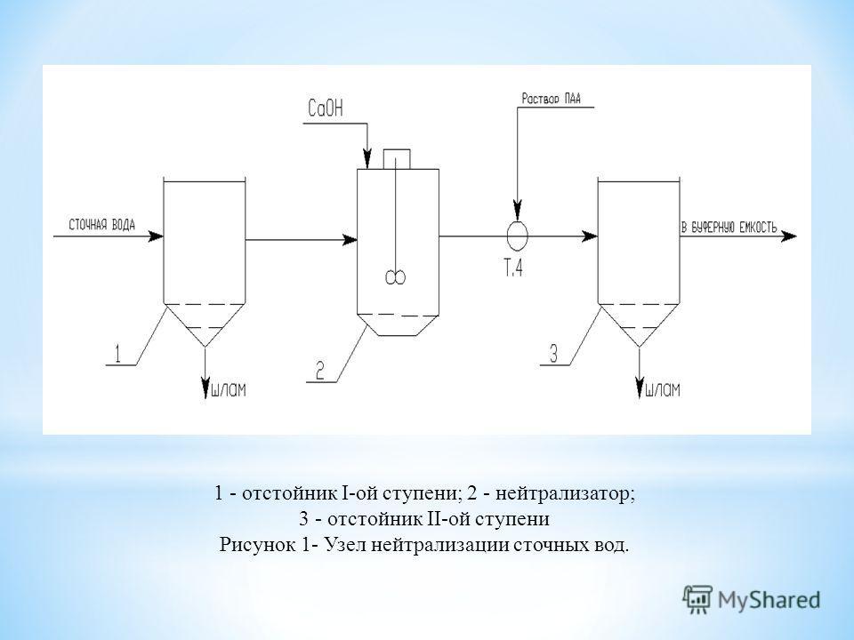 1 - отстойник I-ой ступени; 2 - нейтрализатор; 3 - отстойник II-ой ступени Рисунок 1- Узел нейтрализации сточных вод.
