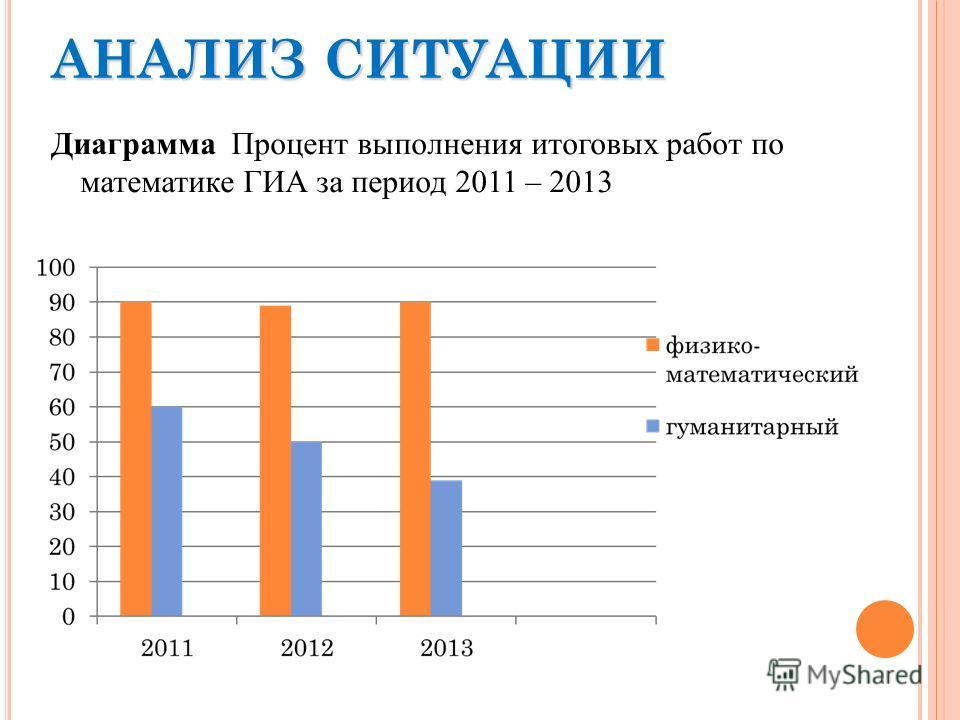АНАЛИЗ СИТУАЦИИ Диаграмма Процент выполнения итоговых работ по математике ГИА за период 2011 – 2013
