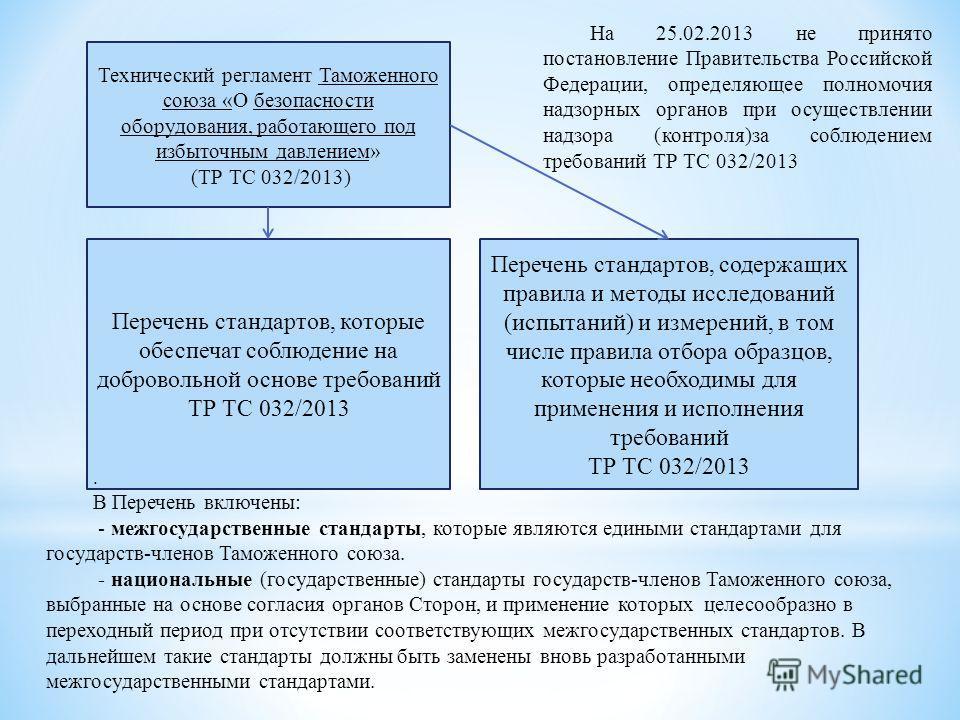 Технический регламент Таможенного союза «О безопасности оборудования, работающего под избыточным давлением» (ТР ТС 032/2013) Перечень стандартов, которые обеспечат соблюдение на добровольной основе требований ТР ТС 032/2013 Перечень стандартов, содер