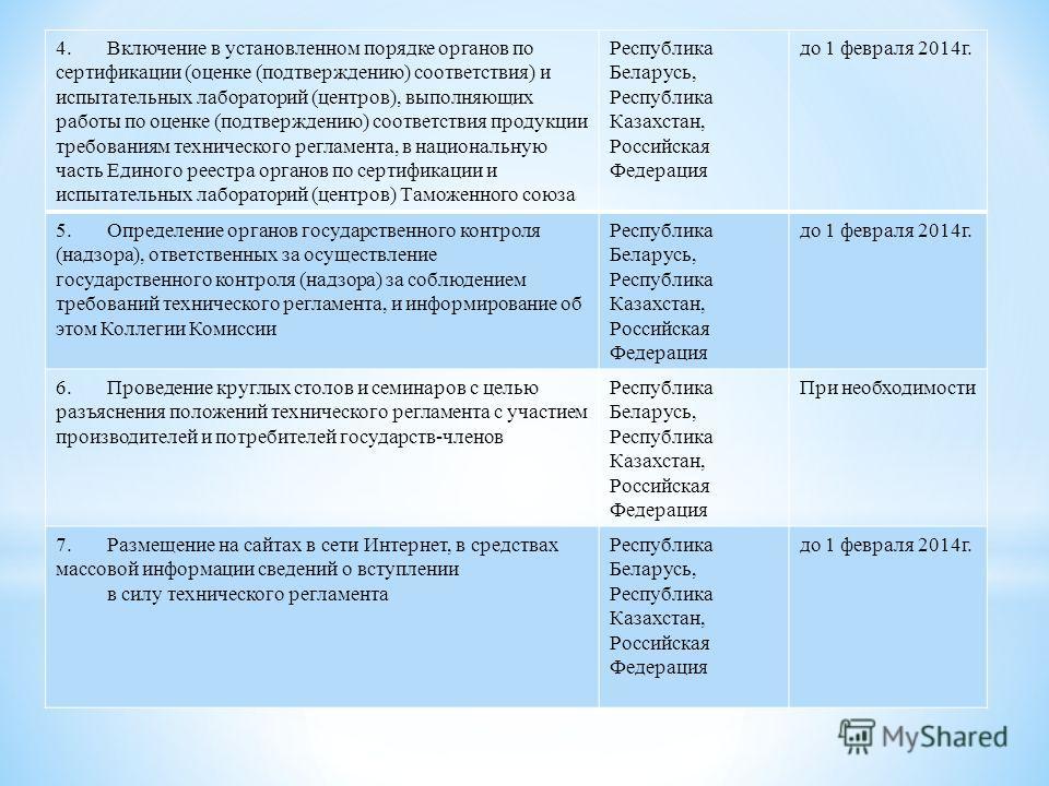 4. Включение в установленном порядке органов по сертификации (оценке (подтверждению) соответствия) и испытательных лабораторий (центров), выполняющих работы по оценке (подтверждению) соответствия продукции требованиям технического регламента, в нацио