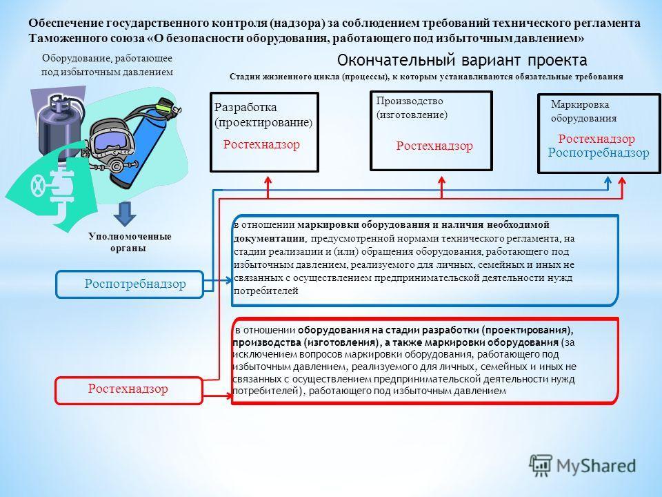 Обеспечение государственного контроля (надзора) за соблюдением требований технического регламента Таможенного союза «О безопасности оборудования, работающего под избыточным давлением» Стадии жизненного цикла (процессы), к которым устанавливаются обяз