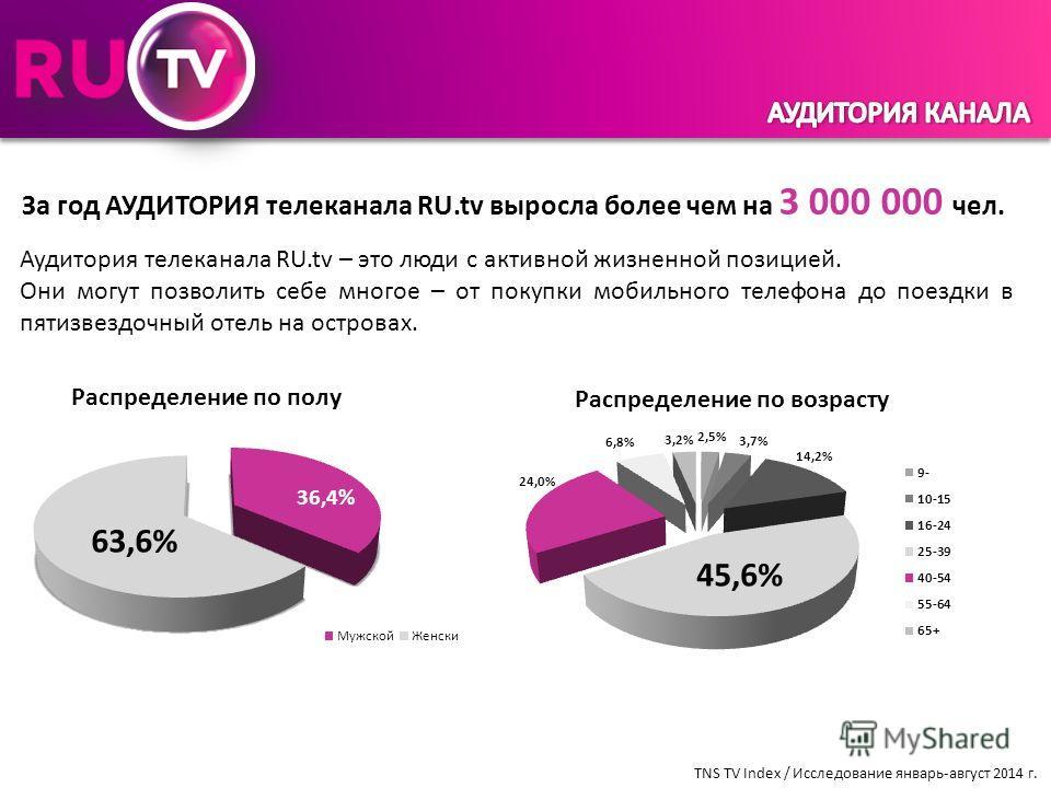 За год АУДИТОРИЯ телеканала RU.tv выросла более чем на 3 000 000 чел. Аудитория телеканала RU.tv – это люди с активной жизненной позицией. Они могут позволить себе многое – от покупки мобильного телефона до поездки в пятизвездочный отель на островах.