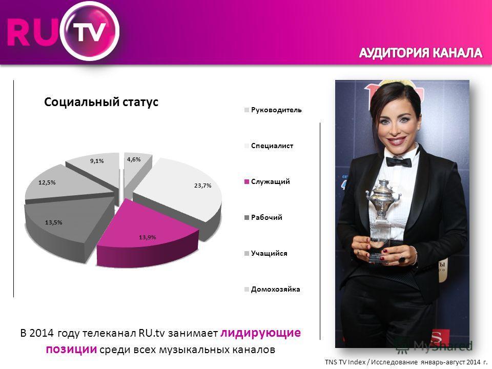 В 2014 году телеканал RU.tv занимает лидирующие позиции среди всех музыкальных каналов