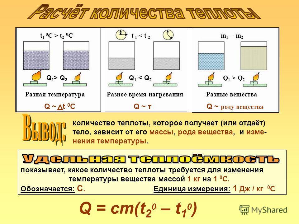 Разная температура Q ~ t 0 C Разное время нагревания Q ~ т t 1 < t 2 Q 1 < Q 2 t 1 0 С > t 2 0 С Q 1 > Q 2 m 1 = m 2 Разные вещества Q ~ роду вещества количество теплоты, которое получает (или отдаёт) тело, зависит от его массы, рода вещества, и изме