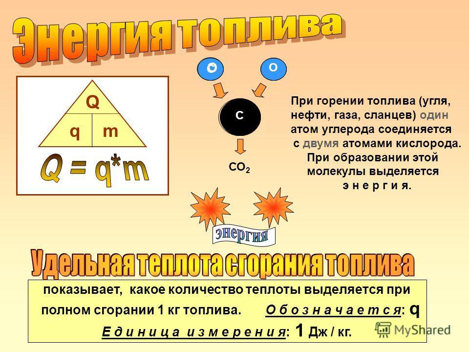 СО 2 С О О С При горении топлива (угля, нефти, газа, сланцев) один атом углерода соединяется с двумя атомами кислорода. При образовании этой молекулы выделяется э н е р г и я. Q qm показывает, какое количество теплоты выделяется при полном сгорании 1