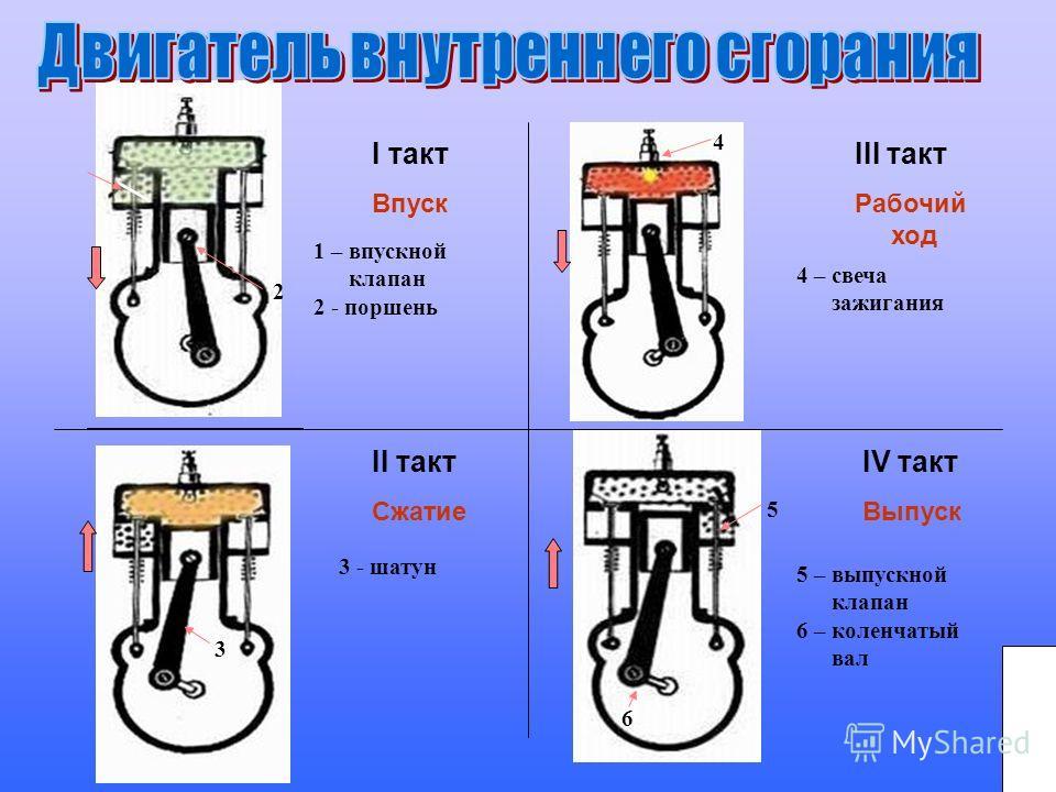 I такт Впуск III такт Рабочий ход II такт Сжатие IV такт Выпуск 1 – впускной клапан 2 - поршень 2 3 3 - шатун 4 4 – свеча зажигания 5 6 5 – выпускной клапан 6 – коленчатый вал