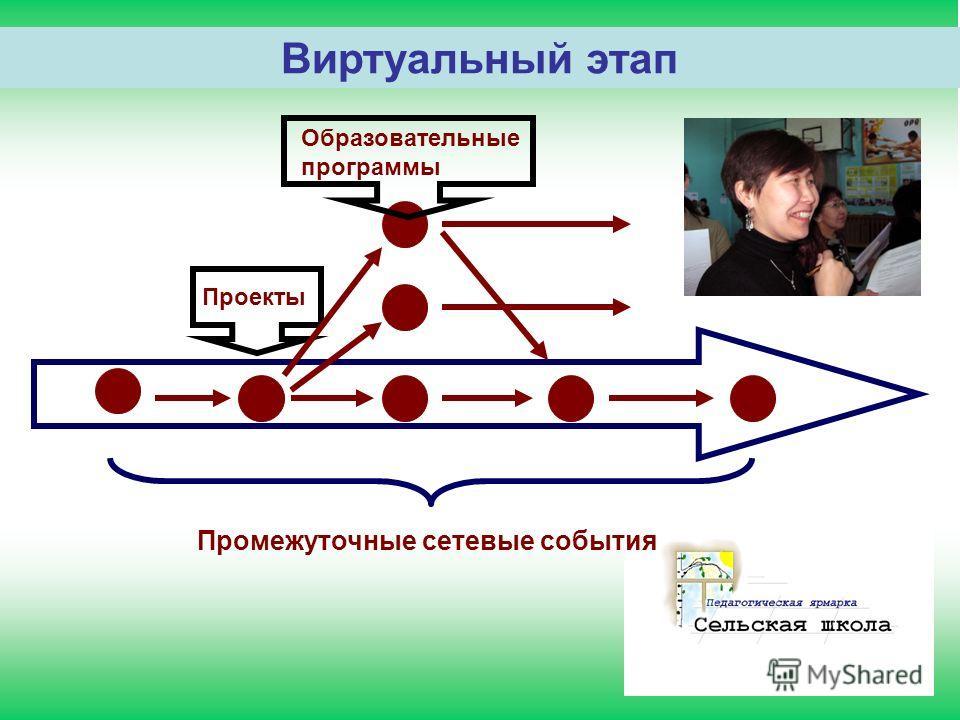 Виртуальный этап Промежуточные сетевые события Проекты Образовательные программы