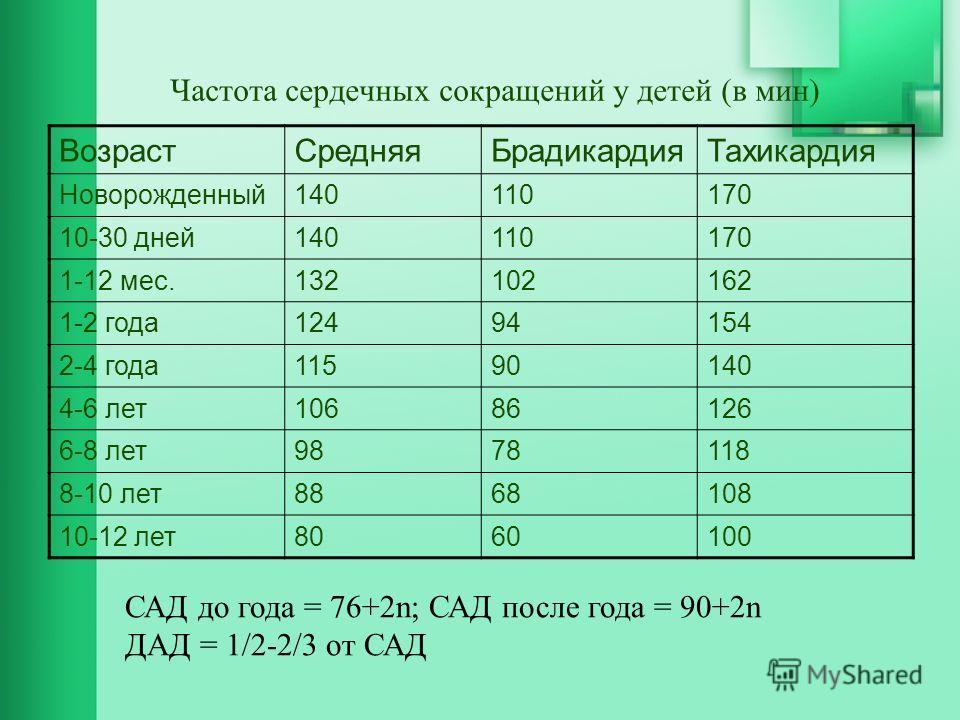Частота сердечных сокращений у детей (в мин) Возраст СредняяБрадикардия Тахикардия Новорожденный 140110170 10-30 дней 140110170 1-12 мес.132102162 1-2 года 12494154 2-4 года 11590140 4-6 лет 10686126 6-8 лет 9878118 8-10 лет 8868108 10-12 лет 8060100