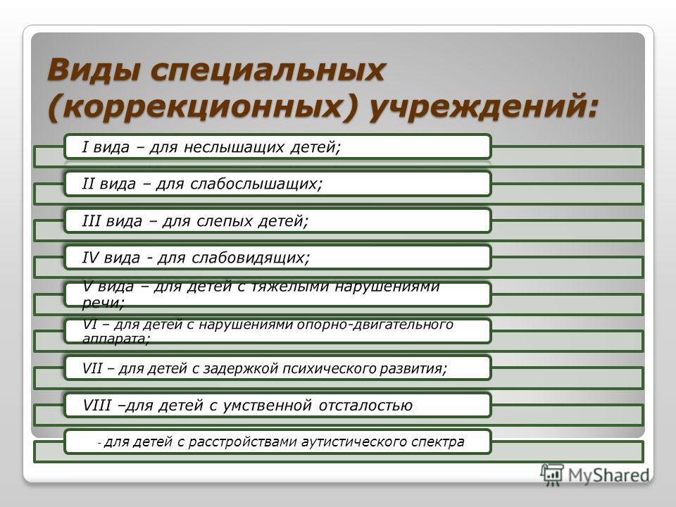 Виды специальных (коррекционных) учреждений: