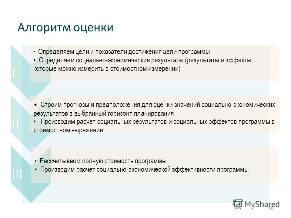 Алгоритм оценки 18 I Определяем цели и показатели достижения цели программы Определяем социально-экономические результаты (результаты и эффекты, которые можно измерить в стоимостном измерении) II Строим прогнозы и предположения для оценки значений со