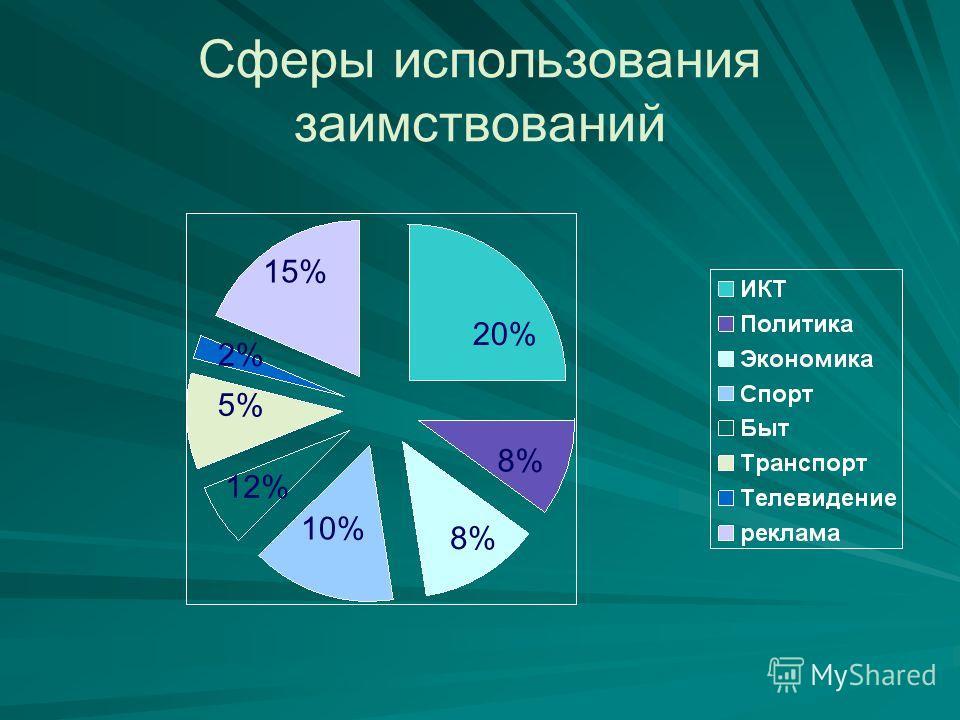Сферы использования заимствований 20% 8% 10% 12% 5% 15% 8% 2%