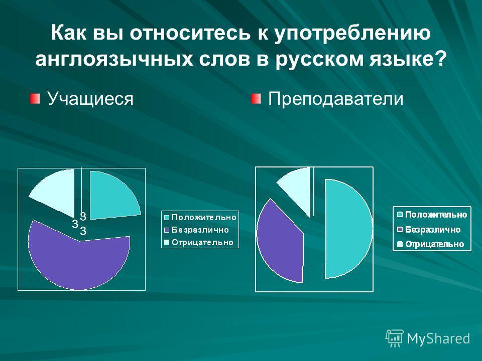 Как вы относитесь к употреблению англоязычных слов в русском языке? Учащиеся Преподаватели 1 3 3333333333
