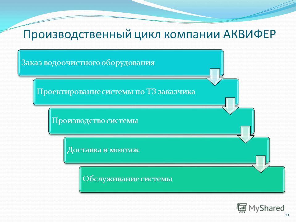 Производственный цикл компании АКВИФЕР 21 Заказ водоочистного оборудования Проектирование системы по ТЗ заказчика Производство системы Доставка и монтаж Обслуживание системы