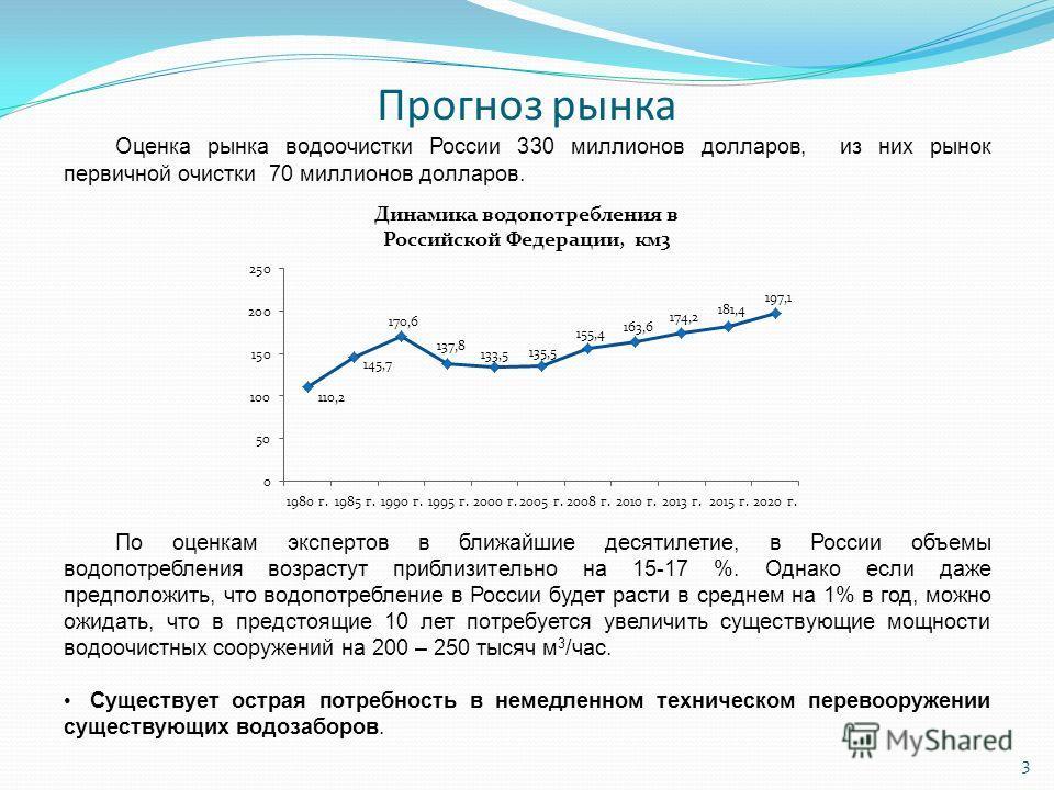 Прогноз рынка Оценка рынка водоочистки России 330 миллионов долларов, из них рынок первичной очистки 70 миллионов долларов. По оценкам экспертов в ближайшие десятилетие, в России объемы водопотребления возрастут приблизительно на 15-17 %. Однако если