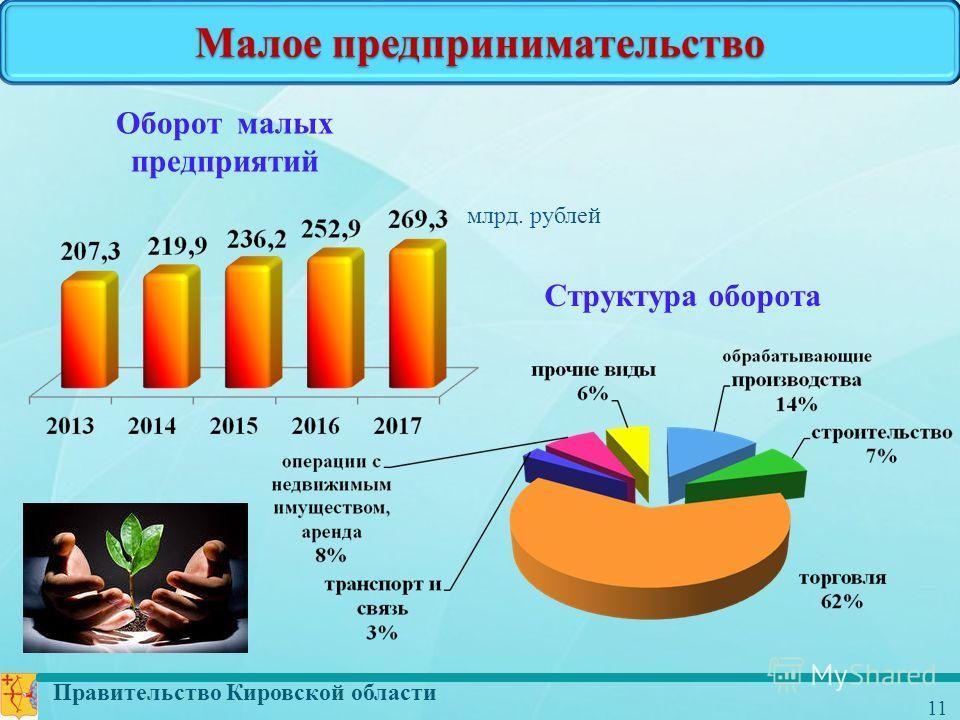 Правительство Кировской области 11 Малое предпринимательство Оборот малых предприятий млрд. рублей Структура оборота