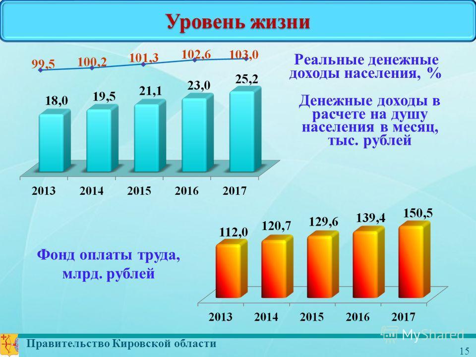 Правительство Кировской области 15 Уровень жизни Денежные доходы в расчете на душу населения в месяц, тыс. рублей Реальные денежные доходы населения, % Фонд оплаты труда, млрд. рублей