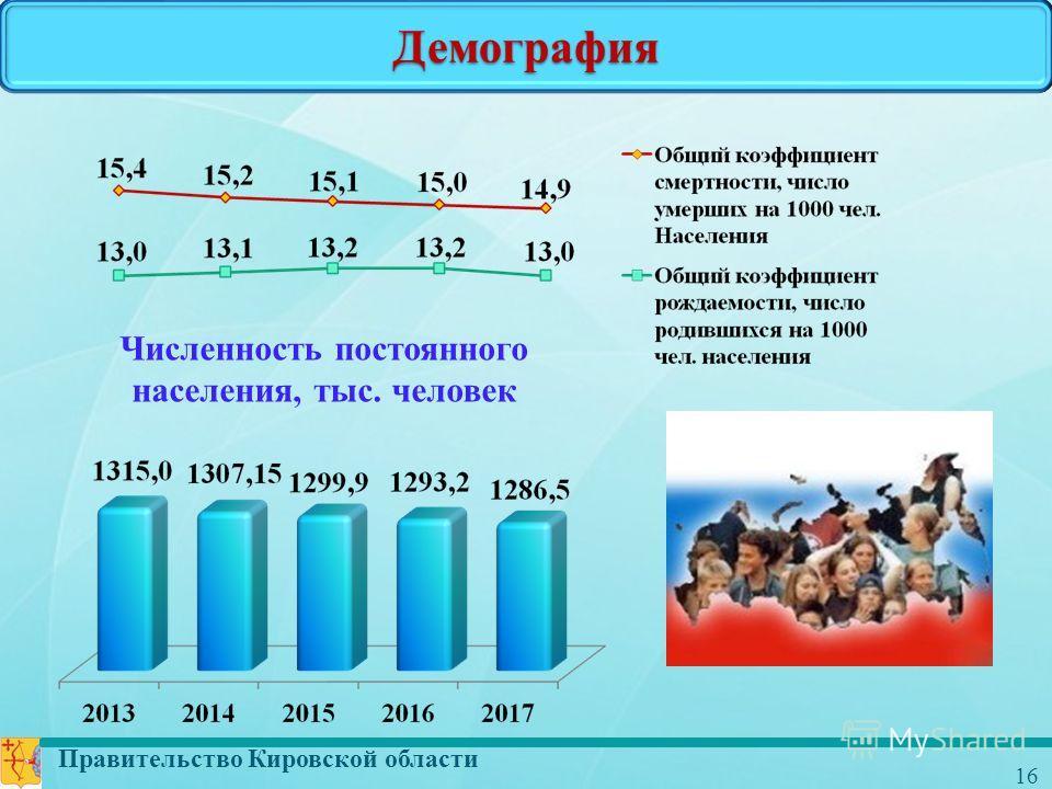 Правительство Кировской области 16 Демография Численность постоянного населения, тыс. человек