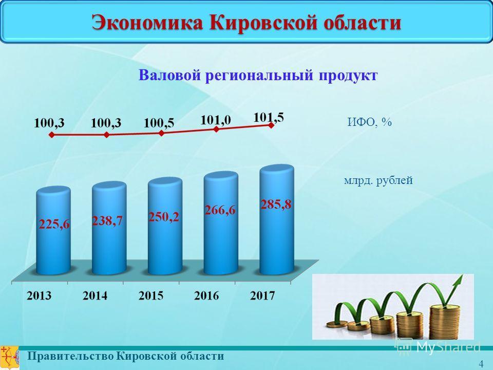 Правительство Кировской области 4 Экономика Кировской области Валовой региональный продукт млрд. рублей ИФО, %