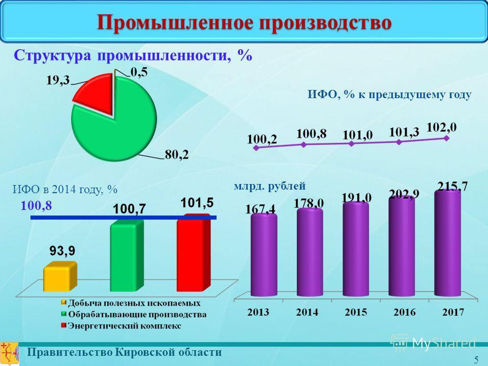 Правительство Кировской области 5 Промышленное производство млрд. рублей ИФО, % к предыдущему году Структура промышленности, % 100,8 ИФО в 2014 году, %