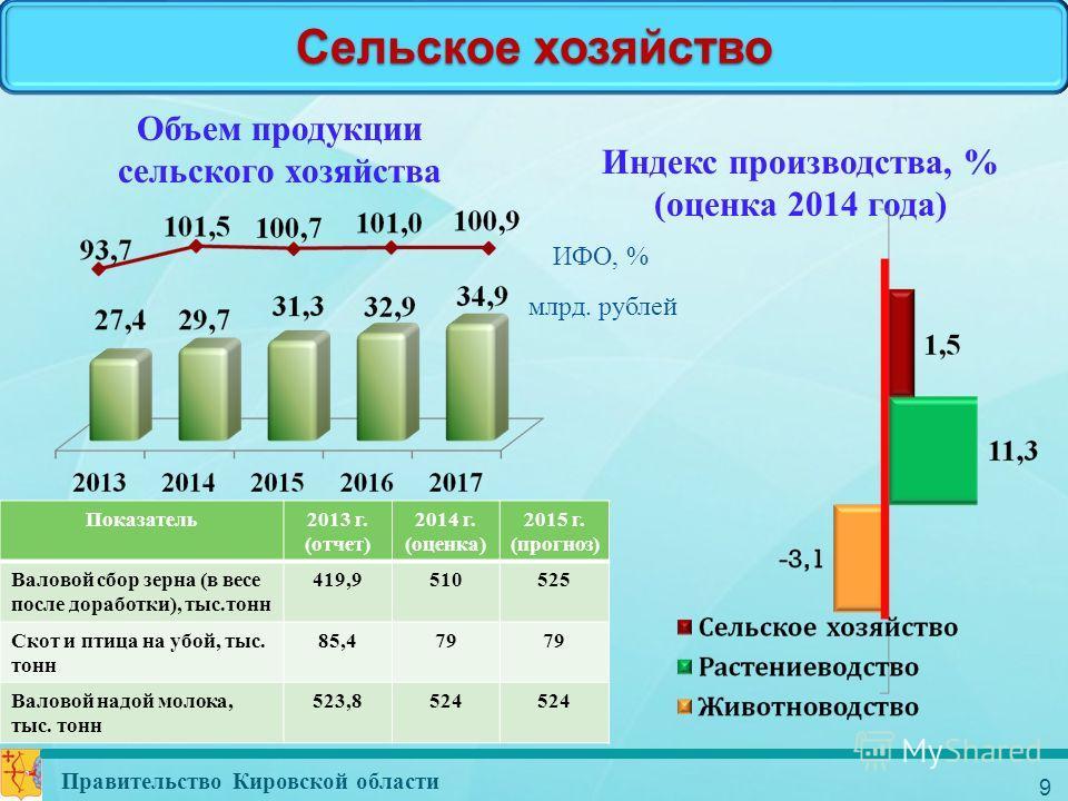 9 Сельское хозяйство Правительство Кировской области Индекс производства, % (оценка 2014 года) Объем продукции сельского хозяйства Показатель 2013 г. (отчет) 2014 г. (оценка) 2015 г. (прогноз) Валовой сбор зерна (в весе после доработки), тыс.тонн 419