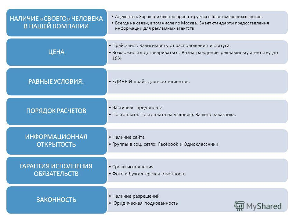 Адекватен. Хорошо и быстро ориентируется в базе имеющихся щитов. Всегда на связи, в том числе по Москве. Знает стандарты предоставления информации для рекламных агентств НАЛИЧИЕ «СВОЕГО» ЧЕЛОВЕКА В НАШЕЙ КОМПАНИИ Прайс-лист. Зависимость от расположен