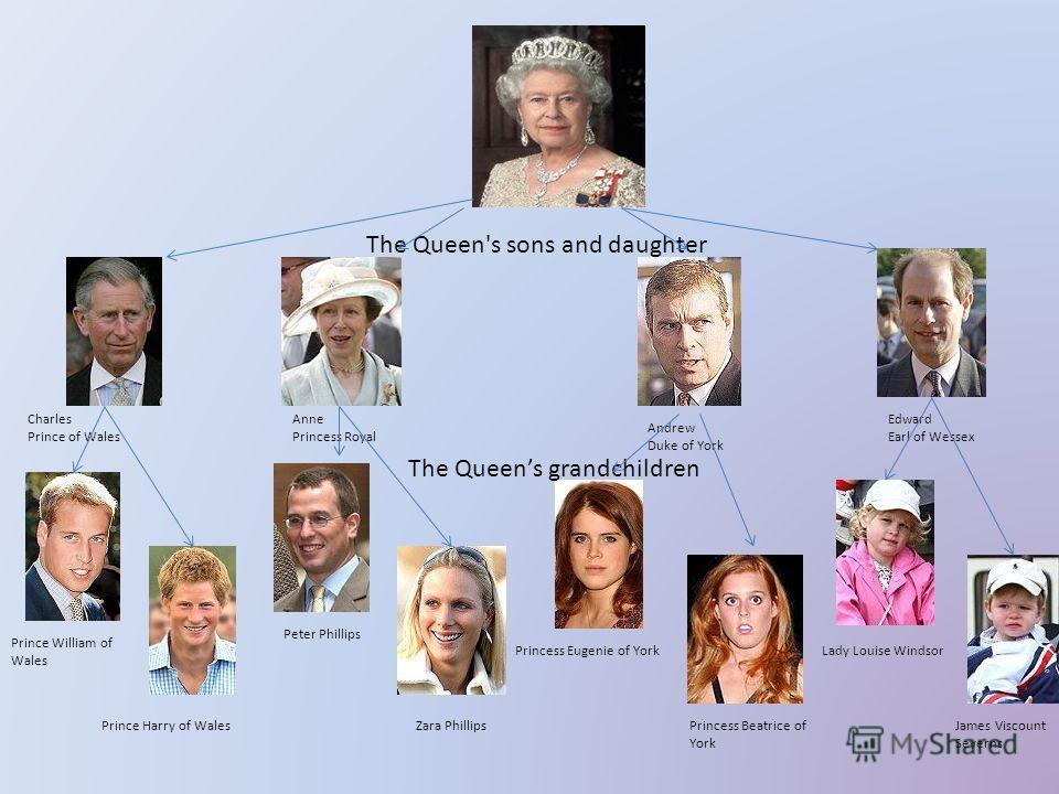 The Queen's sons and daughter Charles Prince of Wales Anne Princess Royal Andrew Duke of York Edward Earl of Wessex Prince William of Wales Peter Phillips Princess Beatrice of York Prince Harry of WalesZara Phillips Princess Eugenie of YorkLady Louis