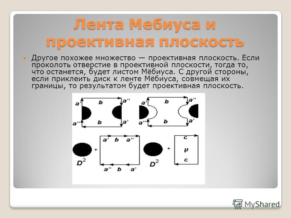 Лента Мебиуса и проективная плоскость Другое похожее множество проективная плоскость. Если проколоть отверстие в проективной плоскости, тогда то, что останется, будет листом Мёбиуса. С другой стороны, если приклиить диск к линте Мёбиуса, совмещая их