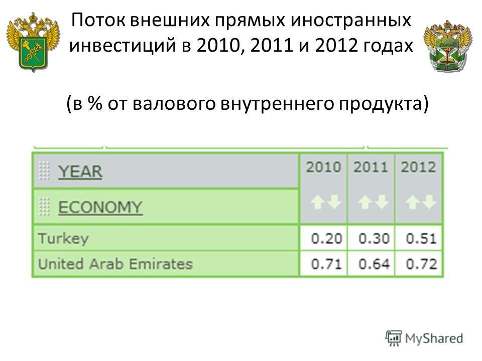 Поток внешних прямых иностранных инвестиций в 2010, 2011 и 2012 годах (в % от валового внутреннего продукта)