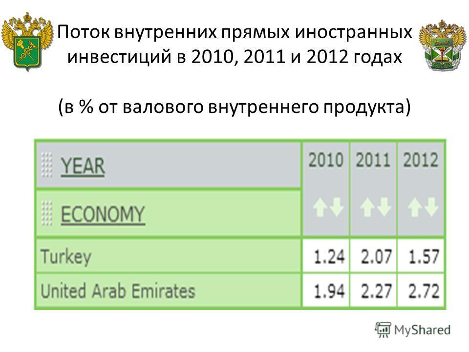 Поток внутренних прямых иностранных инвестиций в 2010, 2011 и 2012 годах (в % от валового внутреннего продукта)