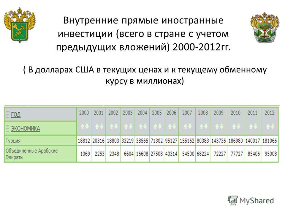 Внутренние прямые иностранные инвестиции (всего в стране с учетом предыдущих вложений) 2000-2012 гг. ( В долларах США в текущих ценах и к текущему обменному курсу в миллионах)