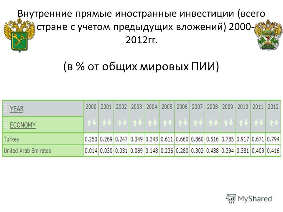 Внутренние прямые иностранные инвестиции (всего в стране с учетом предыдущих вложений) 2000- 2012 гг. (в % от общих мировых ПИИ)