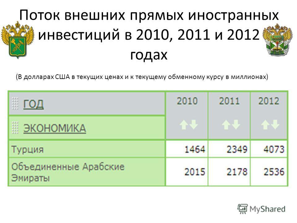 Поток внешних прямых иностранных инвестиций в 2010, 2011 и 2012 годах (В долларах США в текущих ценах и к текущему обменному курсу в миллионах)
