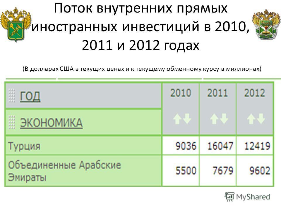 Поток внутренних прямых иностранных инвестиций в 2010, 2011 и 2012 годах (В долларах США в текущих ценах и к текущему обменному курсу в миллионах)