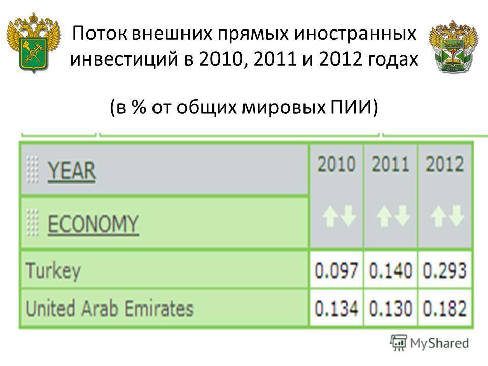 Поток внешних прямых иностранных инвестиций в 2010, 2011 и 2012 годах (в % от общих мировых ПИИ)