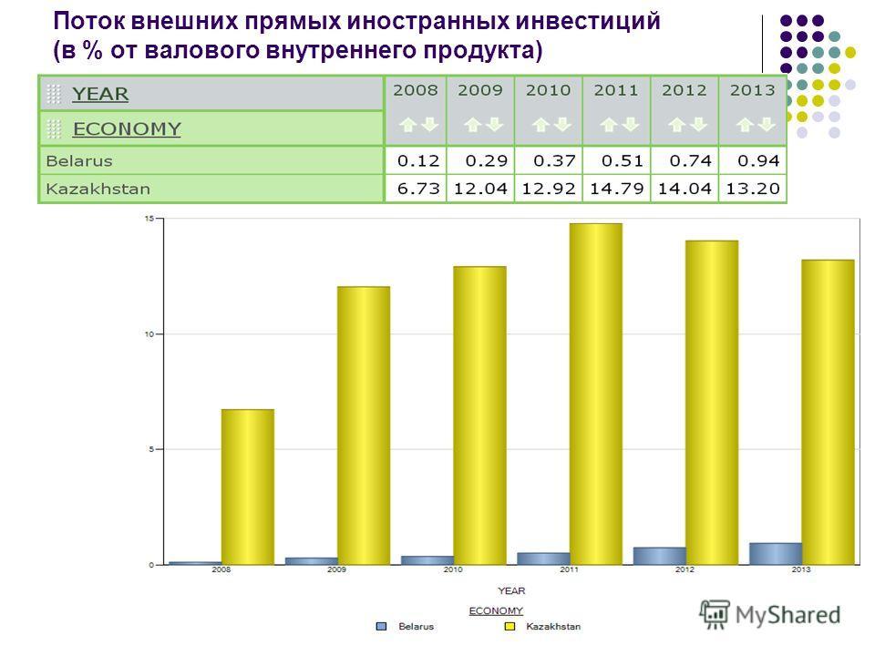 Поток внешних прямых иностранных инвестиций (в % от валового внутреннего продукта)