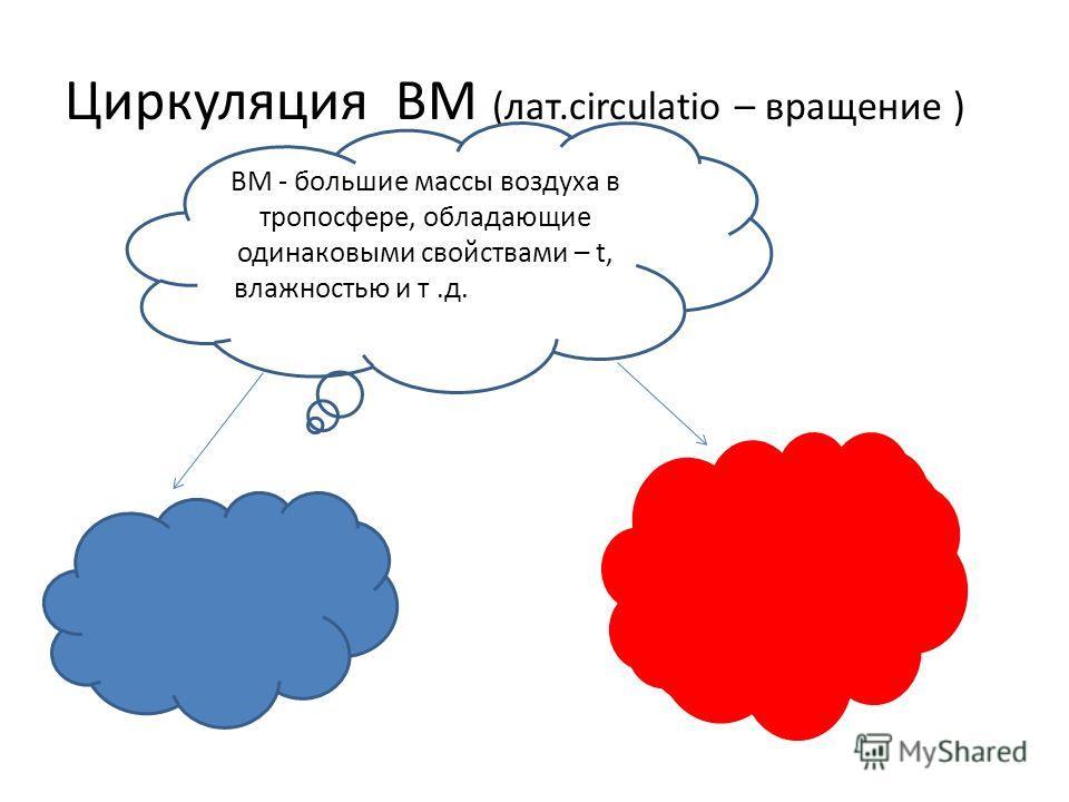 Циркуляция ВМ (лат.circulatio – вращение ) ВМ - большие массы воздуха в тропосфере, обладающие одинаковыми свойствами – t, влажностью и т.д.свойствами – t, влажностью и