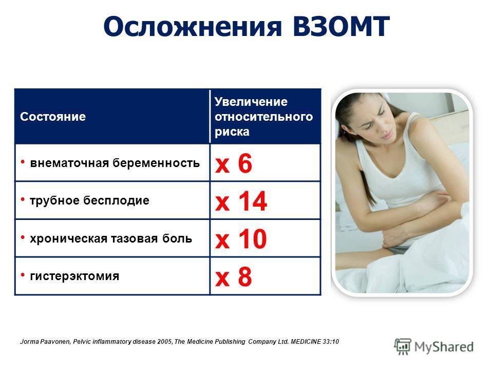 Осложнения ВЗОМТ Состояние Увеличение относительного риска внематочная беременность х 6 трубное бесплодие х 14 хроническая тазовая боль х 10 гистерэктомия х 8 Jorma Paavonen, Pelvic inflammatory disease 2005, The Medicine Publishing Company Ltd. MEDI