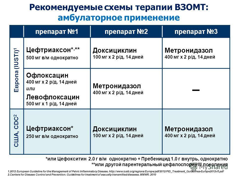 препарат 1 препарат 2 препарат 3 Цефтриаксон*, ** 500 мг в/м однократно Доксициклин 100 мг х 2 р/д, 14 дней Метронидазол 400 мг х 2 р/д, 14 дней Офлоксацин 400 мг х 2 р/д, 14 дней или Левофлоксацин 500 мг х 1 р/д, 14 дней Метронидазол 400 мг х 2 р/д,